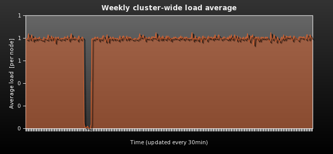 Weekly cluster-wide load average