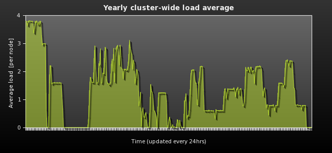 Yearly cluster-wide load average
