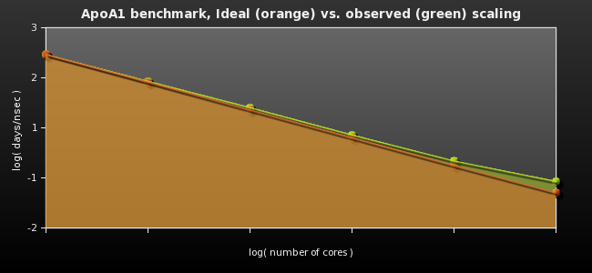 ApoA1 benchmark, Ideal (orange) vs. observed (green) scaling