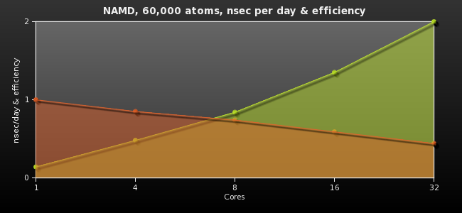 NAMD, 60,000 atoms, nsec per day & efficiency