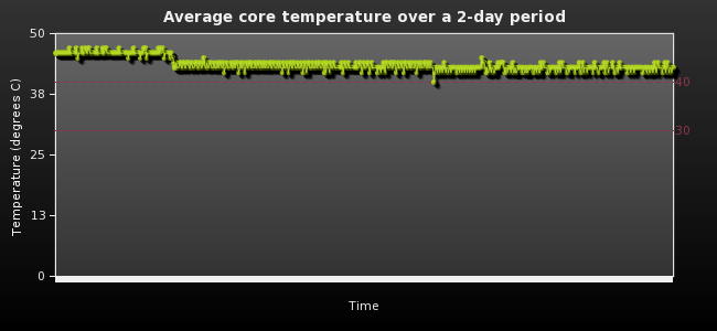 Average core temperature over a 2-day period